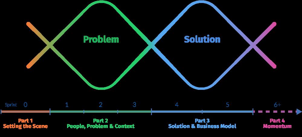 Solve Problems That Matter program